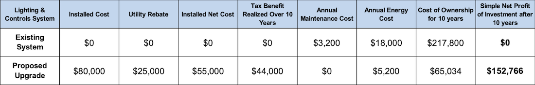 Fictional Tax Benefit Example Based on Proprietary Pricing and Rebate Estimate Models